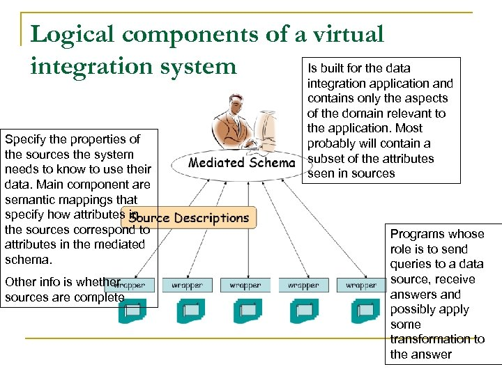 Logical components of a virtual Is built for the data integration system Specify the