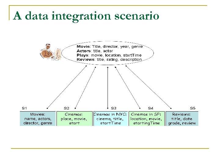 A data integration scenario