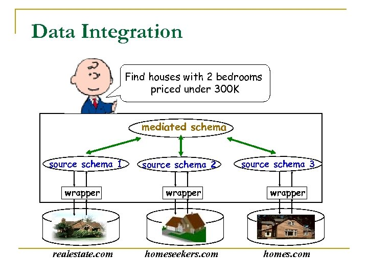 Data Integration Find houses with 2 bedrooms priced under 300 K mediated schema source