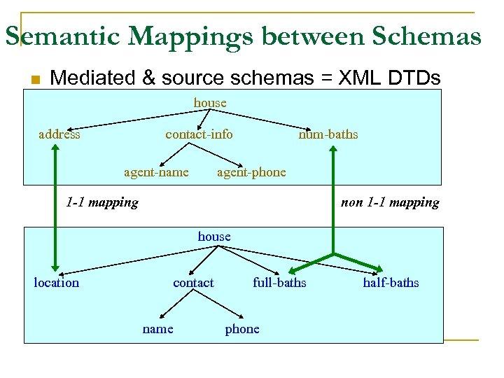 Semantic Mappings between Schemas n Mediated & source schemas = XML DTDs house address