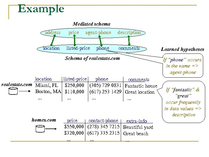 Example Mediated schema address location price agent-phone listed-price phone description comments Schema of realestate.