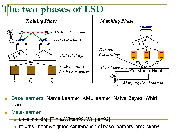The two phases of LSD Training Phase Matching Phase Mediated schema Source schemas Data