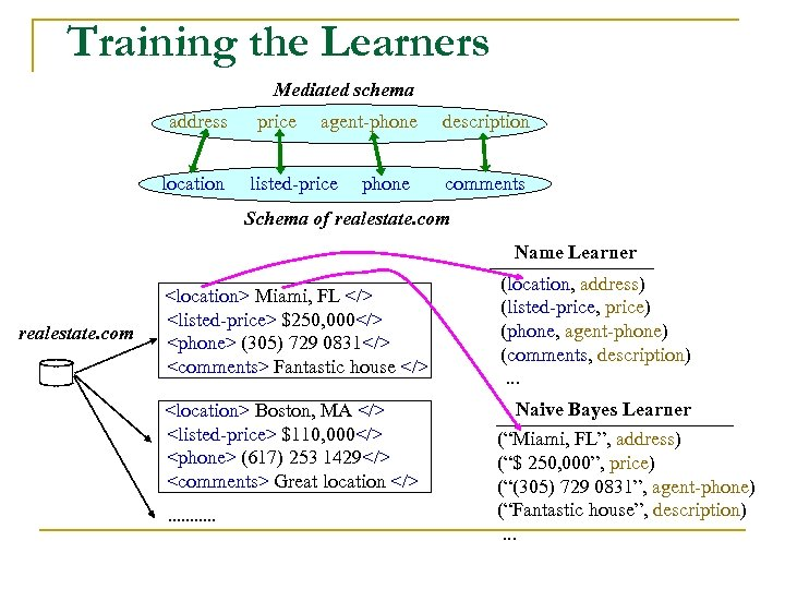 Training the Learners Mediated schema address location price agent-phone listed-price phone description comments Schema