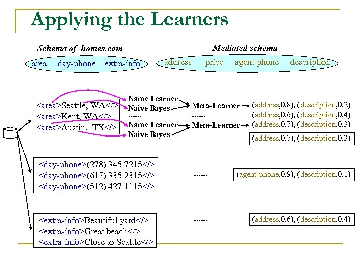 Applying the Learners Mediated schema Schema of homes. com area day-phone extra-info <area>Seattle, WA</>