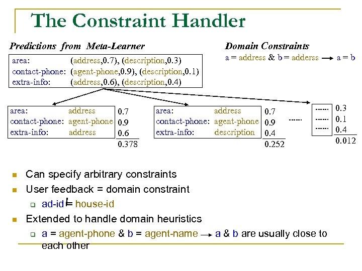 The Constraint Handler Predictions from Meta-Learner Domain Constraints area: (address, 0. 7), (description, 0.
