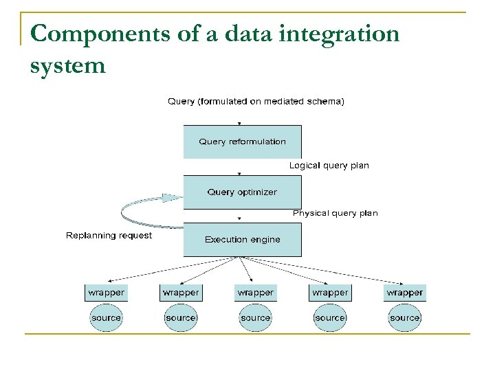 Components of a data integration system