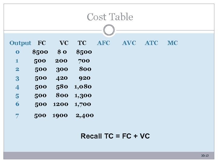 Cost Table Output FC VC TC AFC 0 $500 $0 $500 1 500 200