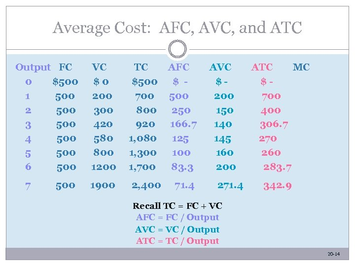 Average Cost: AFC, AVC, and ATC Output FC 0 $500 1 500 2 500