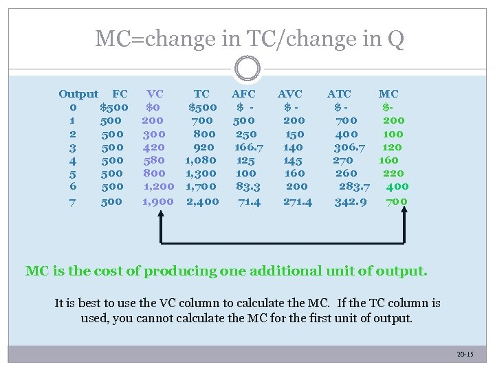 MC=change in TC/change in Q Output FC 0 $500 1 500 2 500 3
