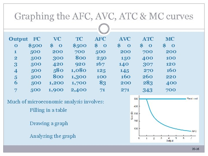 Graphing the AFC, AVC, ATC & MC curves Output FC 0 $500 1 500