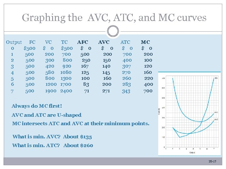 Graphing the AVC, ATC, and MC curves Output 0 1 2 3 4 5
