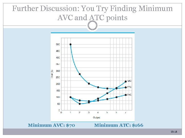 Further Discussion: You Try Finding Minimum AVC and ATC points Minimum AVC: $70 Minimum