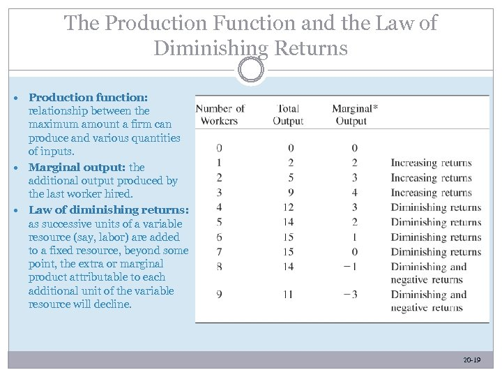 The Production Function and the Law of Diminishing Returns Production function: relationship between the