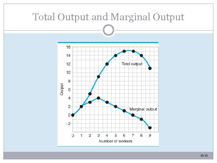 Total Output and Marginal Output 20 -20