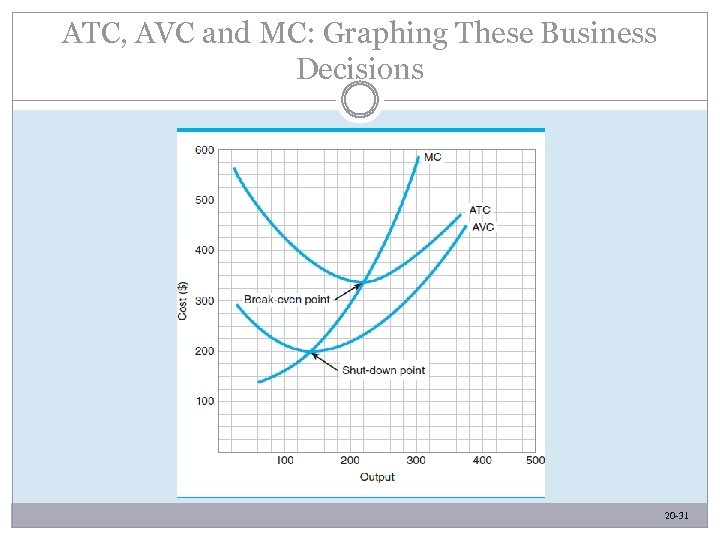 ATC, AVC and MC: Graphing These Business Decisions 20 -31