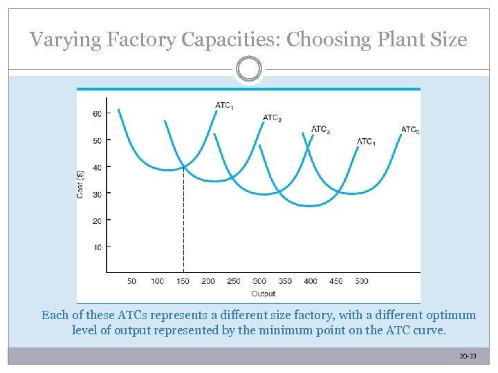 Varying Factory Capacities: Choosing Plant Size Each of these ATCs represents a different size
