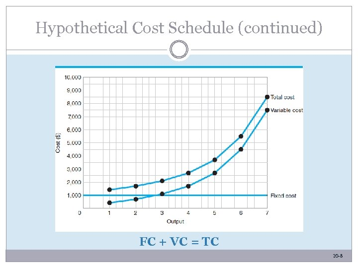 Hypothetical Cost Schedule (continued) FC + VC = TC 20 -8 -8