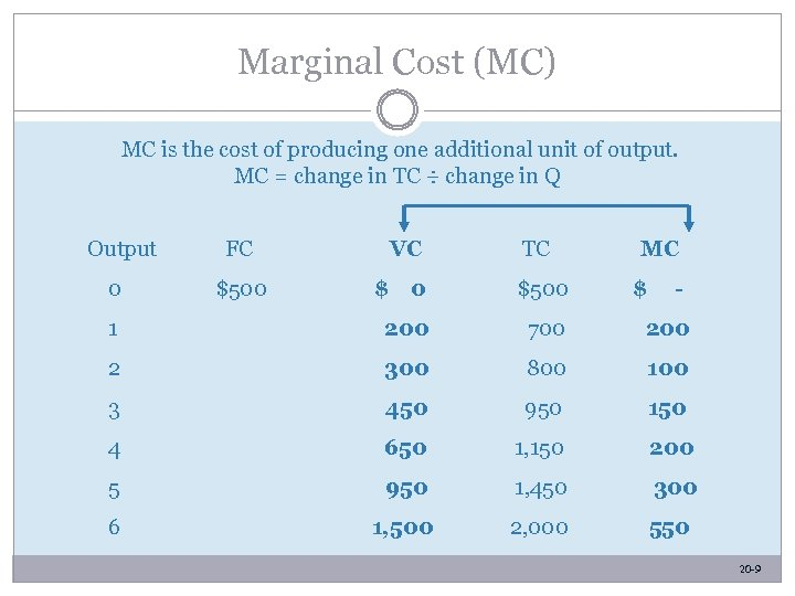 Marginal Cost (MC) MC is the cost of producing one additional unit of output.
