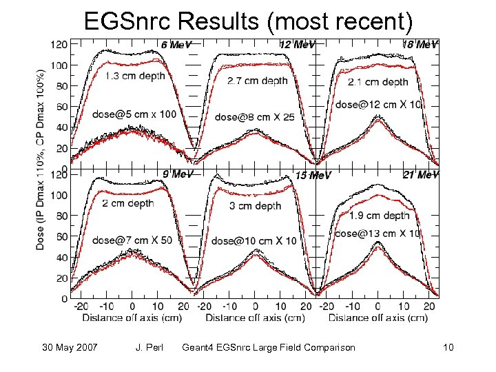 EGSnrc Results (most recent) 30 May 2007 J. Perl Geant 4 EGSnrc Large Field