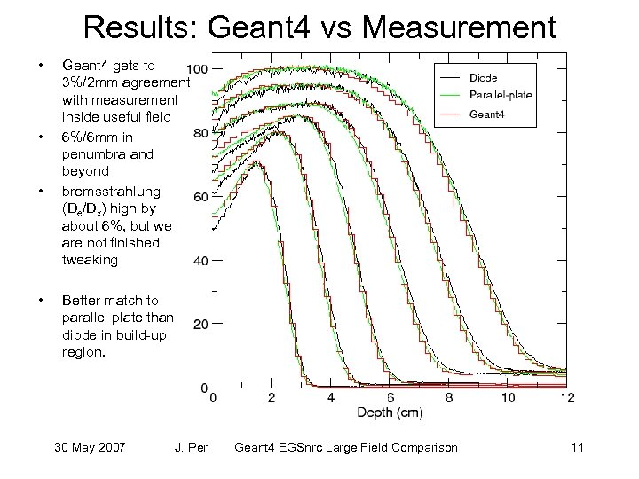 Results: Geant 4 vs Measurement • • Geant 4 gets to 3%/2 mm agreement