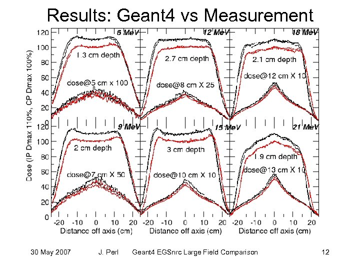 Results: Geant 4 vs Measurement 30 May 2007 J. Perl Geant 4 EGSnrc Large