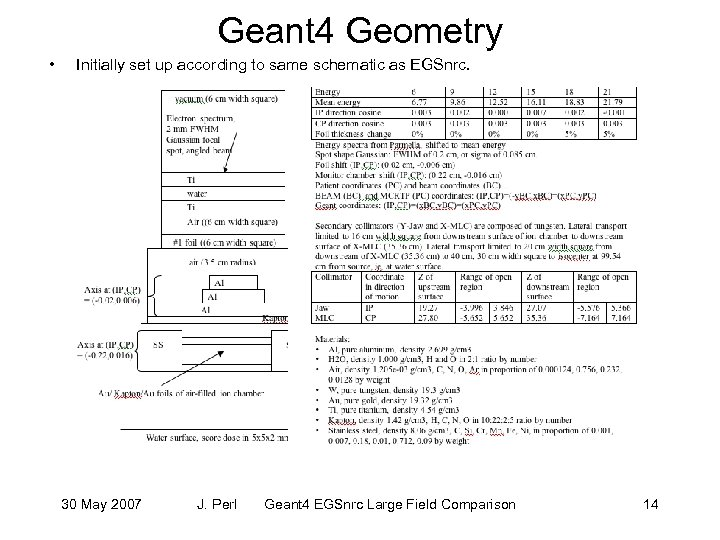 Geant 4 Geometry • Initially set up according to same schematic as EGSnrc. 30