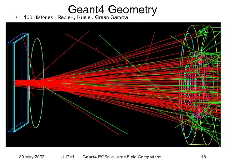 • Geant 4 Geometry 100 Histories - Red e+, Blue e-, Green Gamma