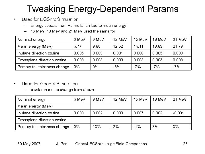 Tweaking Energy-Dependent Params • Used for EGSnrc Simulation – Energy spectra from Parmella, shifted