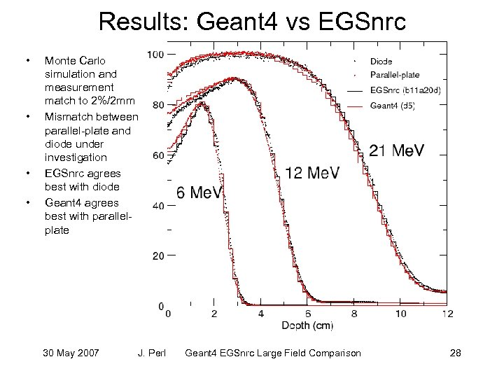 Results: Geant 4 vs EGSnrc • • Monte Carlo simulation and measurement match to
