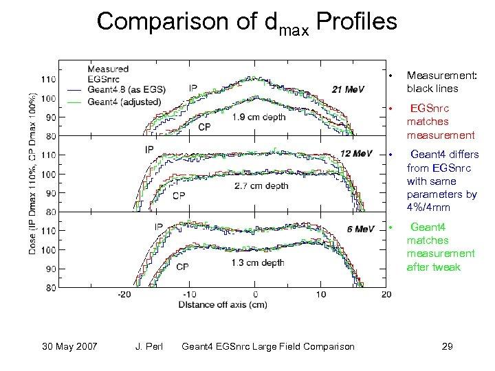 Comparison of dmax Profiles • • Geant 4 EGSnrc Large Field Comparison Geant 4