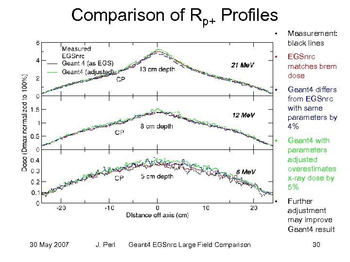 Comparison of Rp+ Profiles • • Geant 4 with parameters adjusted overestimates x-ray dose