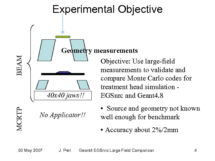 Experimental Objective MCRTP BEAM Geometry measurements Objective: Use large-field measurements to validate and compare