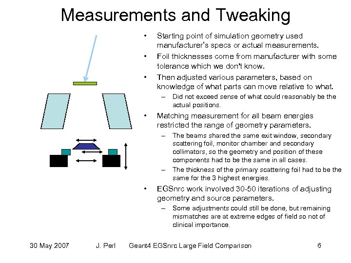 Measurements and Tweaking • • • Starting point of simulation geometry used manufacturer's specs