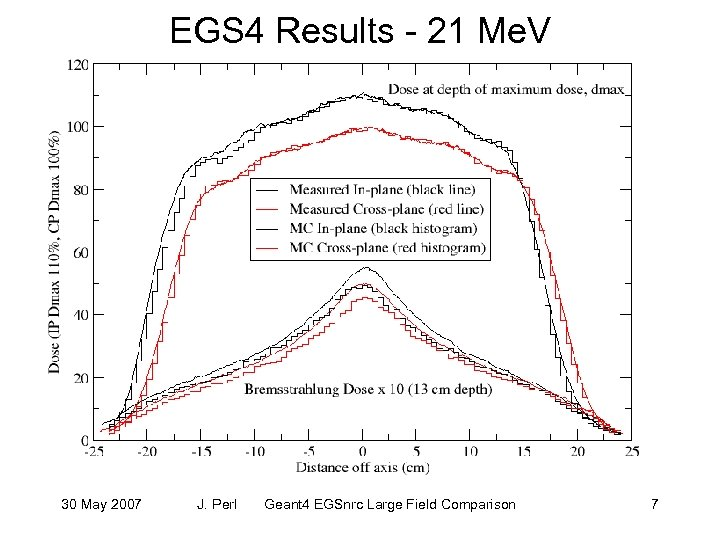 EGS 4 Results - 21 Me. V 30 May 2007 J. Perl Geant 4