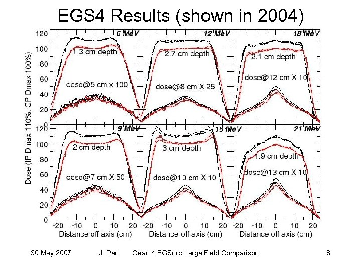 EGS 4 Results (shown in 2004) 30 May 2007 J. Perl Geant 4 EGSnrc