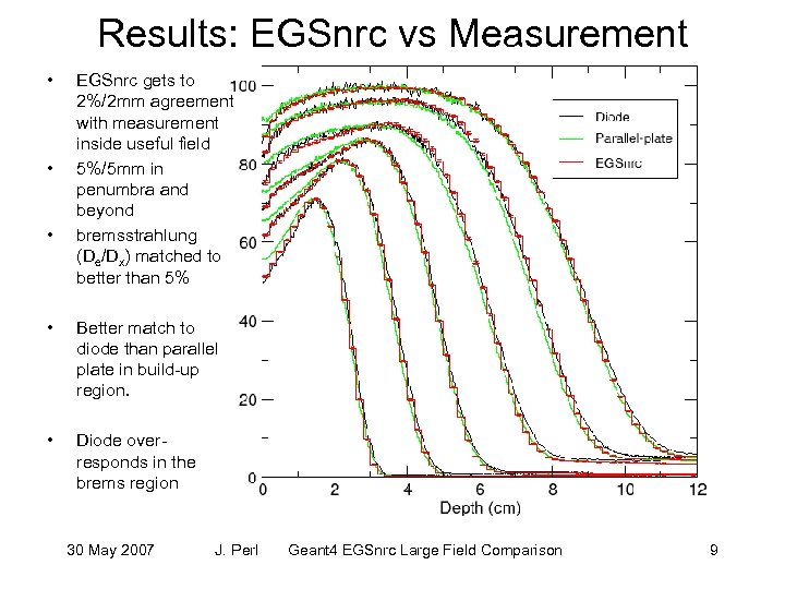 Results: EGSnrc vs Measurement • • • EGSnrc gets to 2%/2 mm agreement with