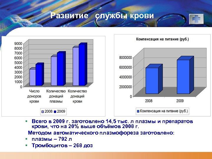Развитие службы крови § Всего в 2009 г. заготовлено 14, 5 тыс. л плазмы