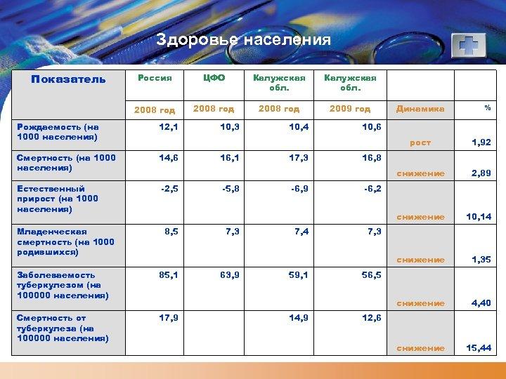 Здоровье населения Показатель Россия 2008 год Рождаемость (на 1000 населения) 12, 1 Смертность (на