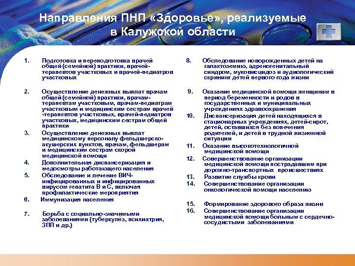 Направления ПНП «Здоровье» , реализуемые в Калужской области 1. Подготовка и переподготовка врачей общей