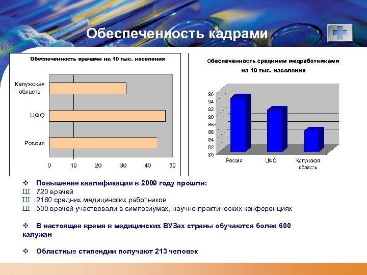 Обеспеченность кадрами v Ш Ш Ш Повышение квалификации в 2009 году прошли: 720 врачей