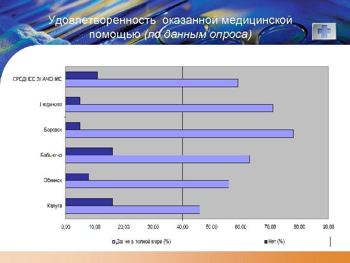 Удовлетворенность оказанной медицинской помощью (по данным опроса)