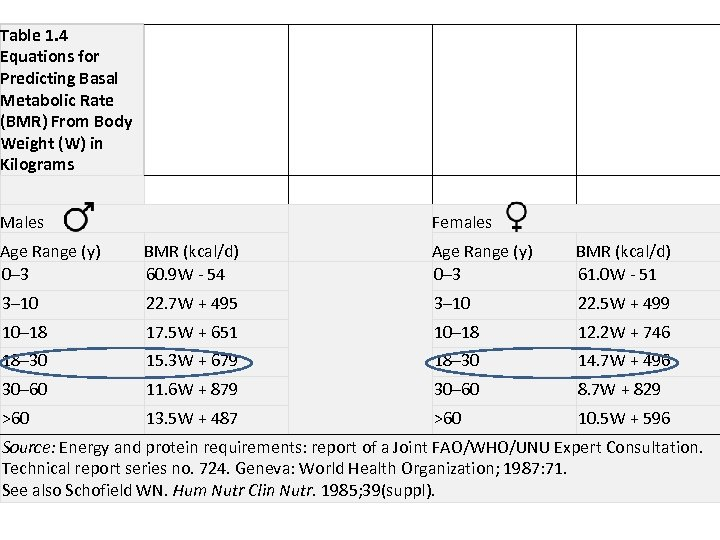 Table 1. 4 Equations for Predicting Basal Metabolic Rate (BMR) From Body Weight (W)