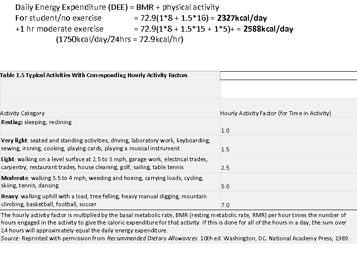 Daily Energy Expenditure (DEE) = BMR + physical activity For student/no exercise = 72.