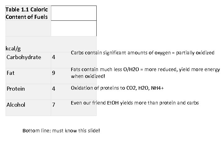 Table 1. 1 Caloric Content of Fuels kcal/g Carbohydrate 4 Fat 9 Fats contain