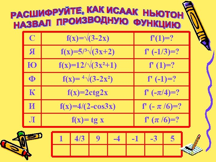 С f(x)=√(3 -2 x) f'(1)=? Я f(x)=5/³√(3 x+2) f' (-1/3)=? Ю f(x)=12/√(3 x²+1) f'