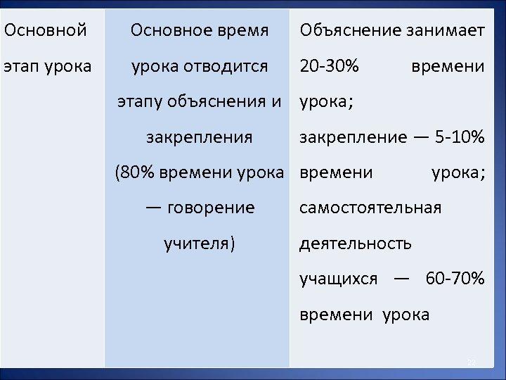 Основной Основное время Объяснение занимает этап урока отводится 20 -30% времени этапу объяснения и
