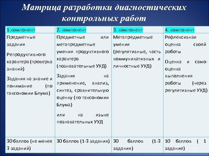 Матрица разработки диагностических контрольных работ 1. компонент Предметные задания 2. компонент Предметные или метапредметные