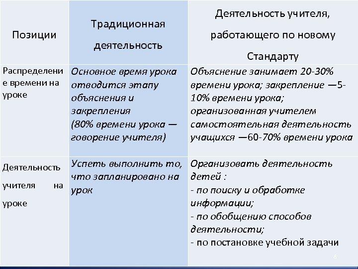 Позиции Традиционная деятельность Распределени Основное время урока е времени на отводится этапу уроке объяснения