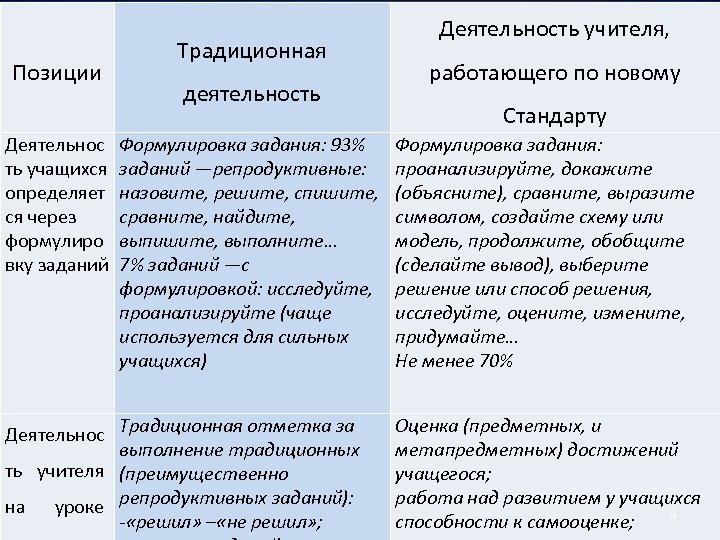 Позиции Деятельнос ть учащихся определяет ся через формулиро вку заданий Традиционная деятельность Формулировка задания: