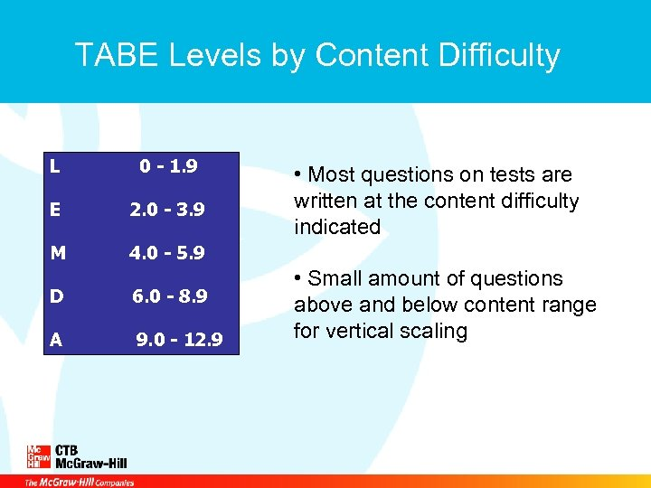 TABE Levels by Content Difficulty L 0 - 1. 9 E 2. 0 -